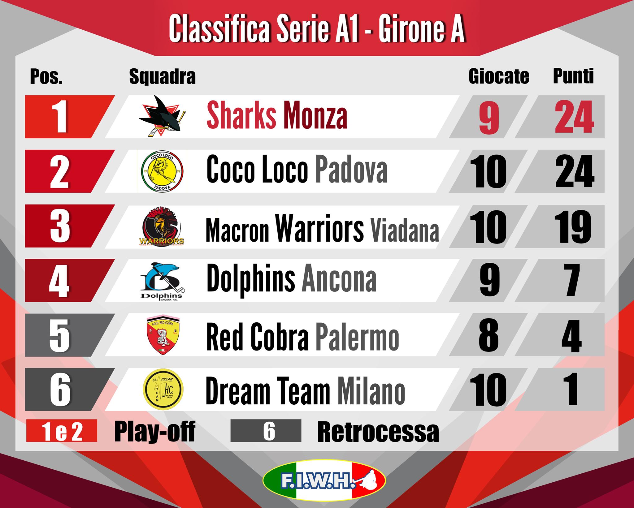 Classifica Serie A1